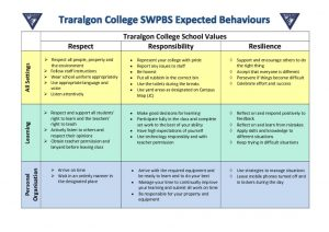 thumbnail of 2020 PBS expected behaviours JC